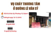 Infographic: Toàn cảnh vụ cháy 6 người chết ở Lê Văn Sỹ