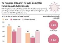 Hơn 24 người chết mỗi ngày do TNGT trong dịp Tết