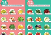 12 loại rau củ chứa nhiều thuốc trừ sâu nhất năm 2017