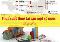 Thuế suất thuế tài sản một số nước