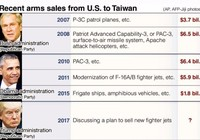 Mỹ cân nhắc bán F-35 cho Đài Loan và 'lá bài mặc cả'