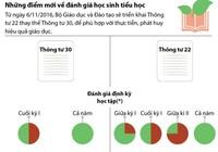 Infographics: Điểm mới về đánh giá học sinh tiểu học