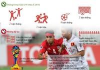 U-19 Việt Nam và đường tới U-20 World Cup 2017