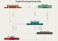 Tết này, chọn bến xe nào ở Hà Nội để về quê thuận tiện?