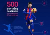 500 bàn thắng của Messi cho Barca đến như thế nào?