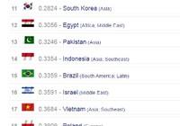 Việt Nam lọt top 20 nền quân sự mạnh nhất thế giới