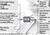 Tổng công ty đầu tư và kinh doanh vốn nhà nước (SCIC): Đem ngàn tỉ gửi ngân hàng lấy lãi