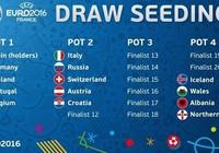 UEFA phân loại sơ bộ nhóm hạt giống EURO 2016