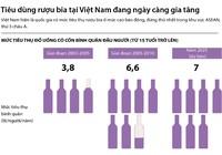 Tiêu dùng rượu bia tại Việt Nam ngày càng gia tăng