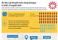 Lật thuyền trên sông Ganges, ít nhất 19 người chết