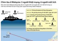 Chìm tàu ở Malaysia: 3 người chết, 6 người mất tích