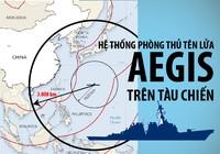 Sức mạnh hệ thống tên lửa đánh chặn Aegis