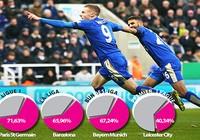 Leicester City sắp đi vào lịch sử
