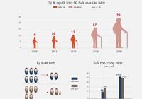 Dân số Việt Nam chưa giàu đã già