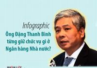 Ông Đặng Thanh Bình từng giữ những chức vụ gì?