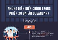 14 mốc quan trọng trong phiên xử đại án OceanBank