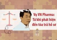 Toàn cảnh vụ VN Pharma