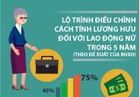 Đề xuất điều chỉnh cách tính lương hưu với lao động nữ