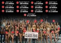 Người mẫu nội y nào có thu nhập khủng nhất thế giới?