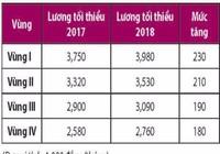 Tăng lương 230.000 đồng tác động như thế nào đến DN?