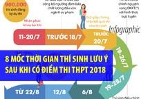 8 mốc thời gian thí sinh lưu ý sau khi có điểm thi THPT 2018