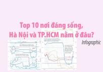Tốp 10 nơi đáng sống, Hà Nội và TP.HCM nằm ở đâu?