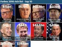 Công bố những người giàu nhất thế giới 2016