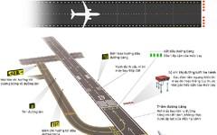 Ý nghĩa ký hiệu đặc biệt quanh đường băng sân bay