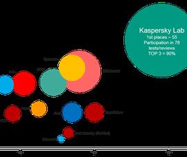 Kaspersky Lab giữ vững ngôi đầu trên BXH TOP3