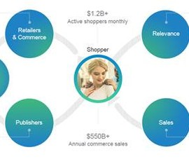 Mẹo kinh doanh trực tuyến và quản lý ngân sách tốt hơn