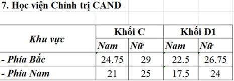 Công bố điểm chuẩn các trường thuộc khối công an - ảnh 3