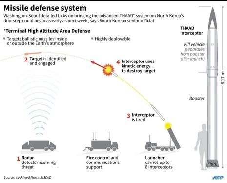 Hàn Quốc 'phản pháo' cảnh báo của Trung Quốc vụ tên lửa Mỹ - ảnh 1