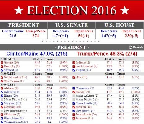 Chính thức: Thắng áp đảo, Trump thành tổng thống Mỹ! - ảnh 2