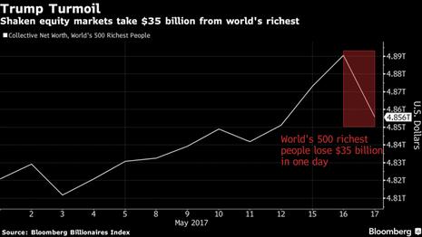 Biểu đồ của Bloomberg cho thấy các tỉ phú thế giới mất 35 tỉ USD chỉ trong một ngày vì biến động chính trị ở Mỹ. Ảnh: BLOOMBERG