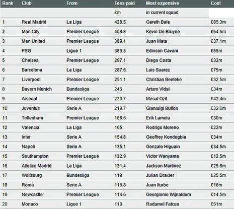Real Madrid có đội hình đắt đỏ nhất châu Âu - ảnh 2