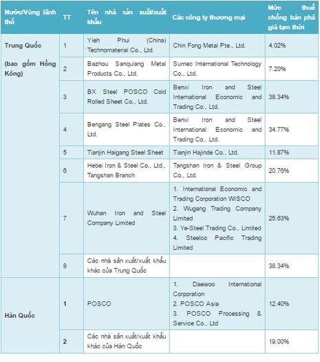 Áp thuế chống bán phá giá thép mạ nhập từ Trung Quốc - ảnh 1