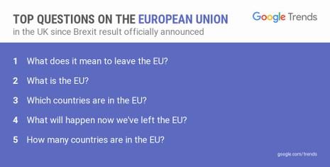dân Anh tra cứu về EU