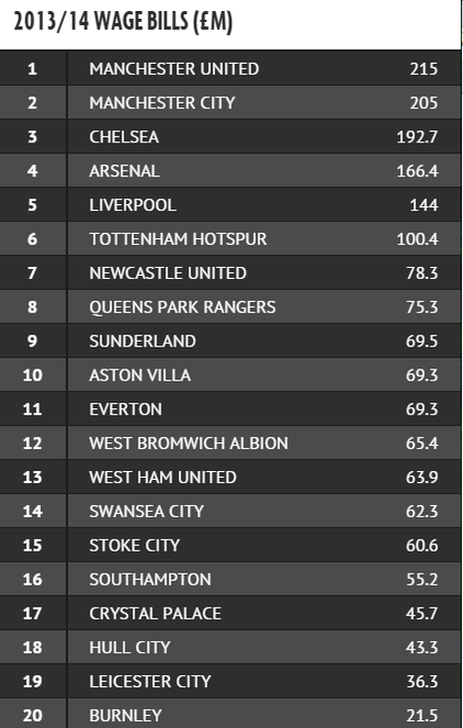 Lộ bảng lương Premier League: M.U 'vô đối' - ảnh 2