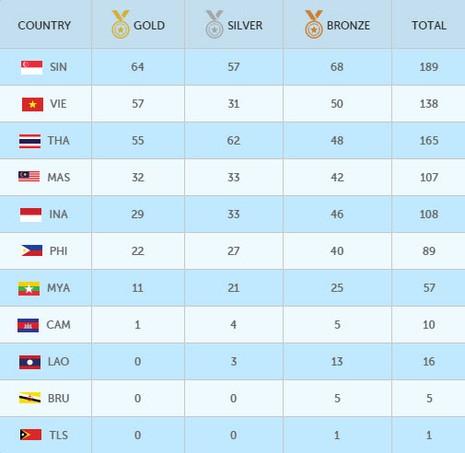 SEA Games (11-6): Ánh Viên giành HCV thứ 8 - ảnh 1
