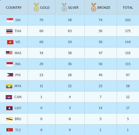 Cập nhật SEA Games (12-6): Điền kinh giành mưa... bạc, Việt Nam bị Thái Lan vượt mặt - ảnh 13