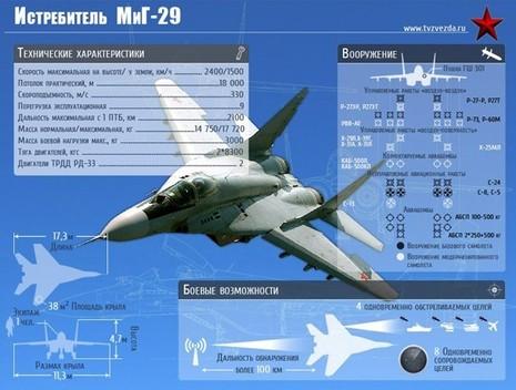 5 mẫu máy bay tiêm kích tốt nhất của Nga - ảnh 2