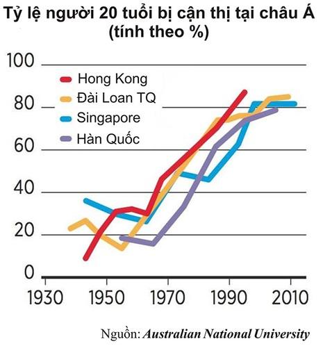 Vì sao nhiều thanh thiếu niên châu Á bị cận thị? - ảnh 2