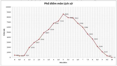 Điểm xét tuyển vào đại học - cao đẳng sẽ cao hơn mọi năm 1-2 điểm - ảnh 3