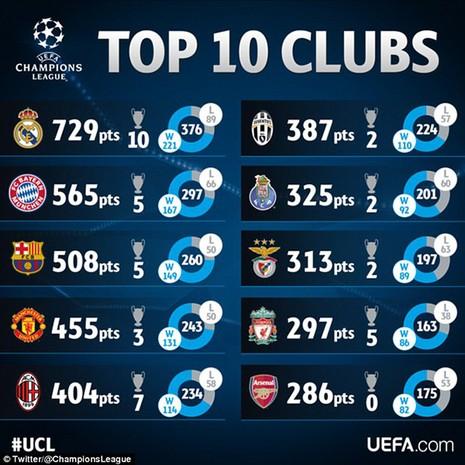 Top 10 CLB thành công nhất lịch sử Cúp châu Âu - ảnh 2