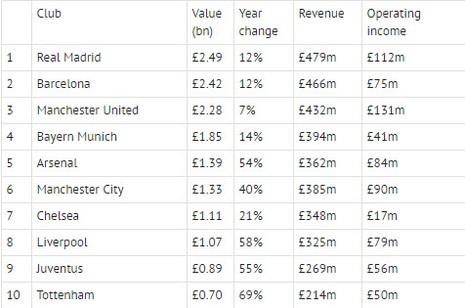 Real Madrid, Barcelona, M.U là những CLB giá trị nhất thế giới - ảnh 2