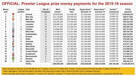 Arsenal thu nhập khủng nhất Premier League, M.U đứng thứ 3 - ảnh 3