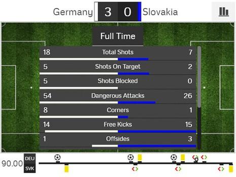 Đức 3-0 Slovakia: 'Xe tăng' thẳng tiến! - ảnh 11