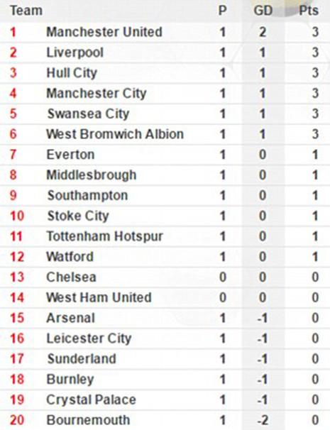 Arsenal 3-4 Liverpool: Kinh điển! - ảnh 9