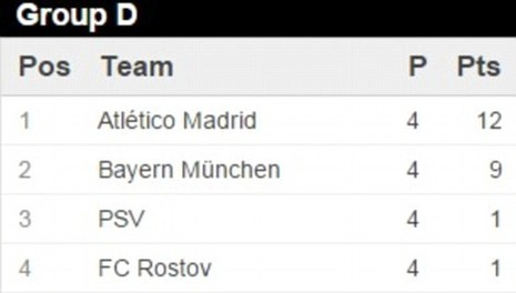 Bayern,Arsenal cùng ngược dòng ngoạn mục trên sân khách - ảnh 3