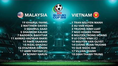 Việt Nam 1-0 Malaysia: Chiến thắng nhọc nhằn và quả cảm - ảnh 1